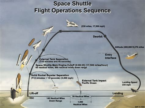 space shuttle challenger human remains space shuttle challenger human remains pics about space