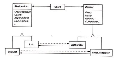 visitor pattern algorithm oo sw engr design through reuse