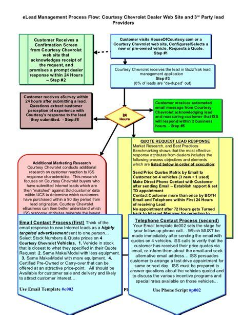 courtesy chevrolet internet lead management process map