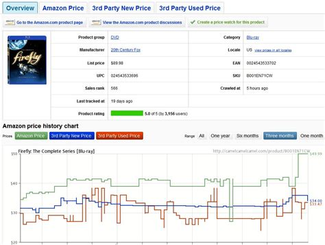 amazon price history track amazon price drops with camelcamelcamel pcworld