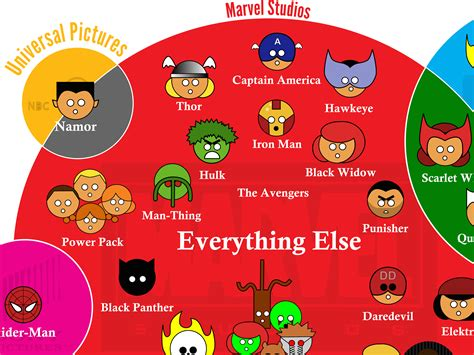marvel film rights marvel characters movie studio infographic business insider