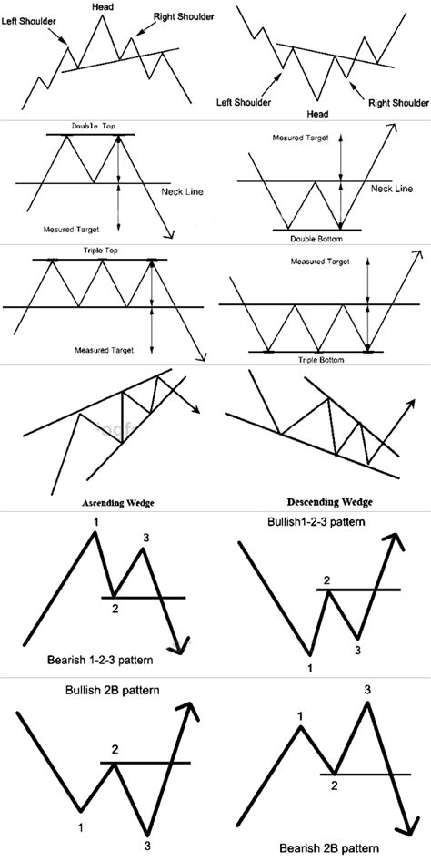 the pattern reversal the world best forex trading system lovely chart patterns