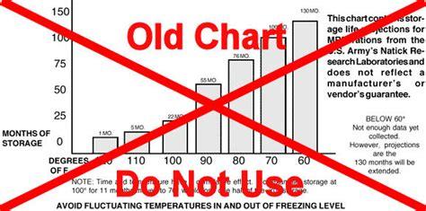 Mre Shelf Chart by New Mre Shelf Chart Mreinfo