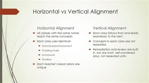 layout manager vertical alignment horizontal and vertical curriculum youtube