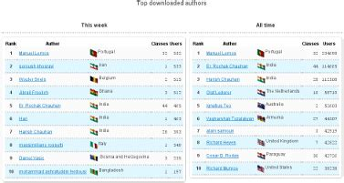anon top rankings all sites top php developers in every country php classes