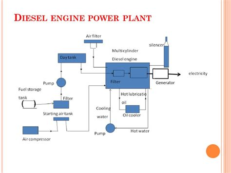 layout for diesel power plant power plant ppt video online download