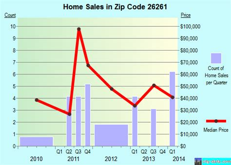 richwood wv zip code 26261 real estate home value