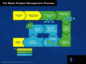 basic project management template basic project management process simple project