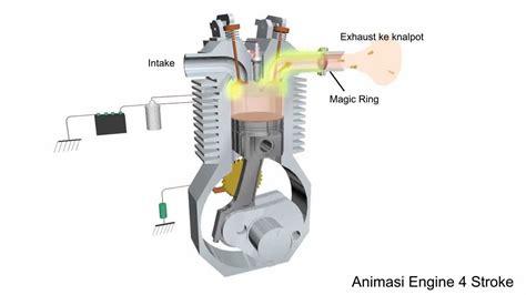 Mesin Motor 4 Silinder animasi mesin motor 4 tak