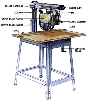 woodworking power tools radial arm