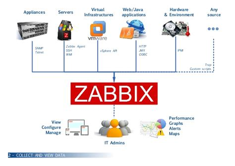 tutorial zabbix snmp cloudwatt tech blog cloudwatt
