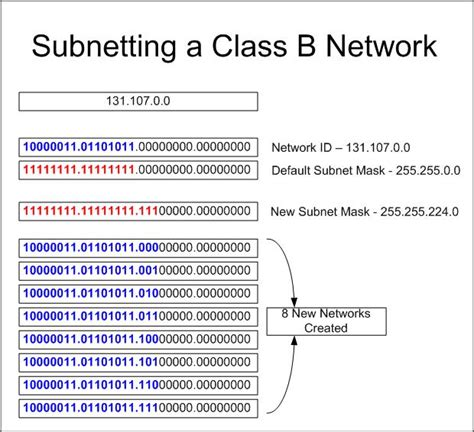 subnetting tutorial class b optimus 5 search image how to use subnet mask