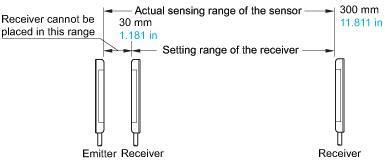 Ac Panasonic 2 Pk Pn18 Standart Series Area Jogja Dsk compact size picking sensor na1 pk3 order guide