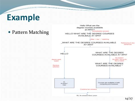 pattern matching algorithm steps virtual intelligent student counselor for apiit