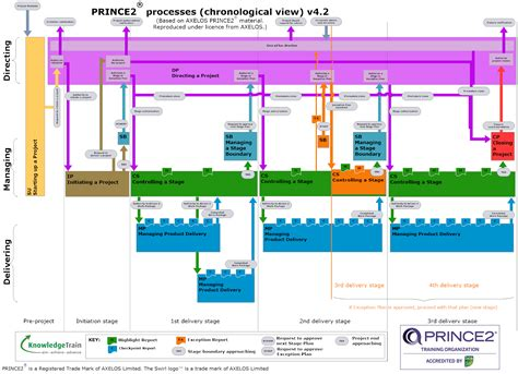 design management activities prince2 processes