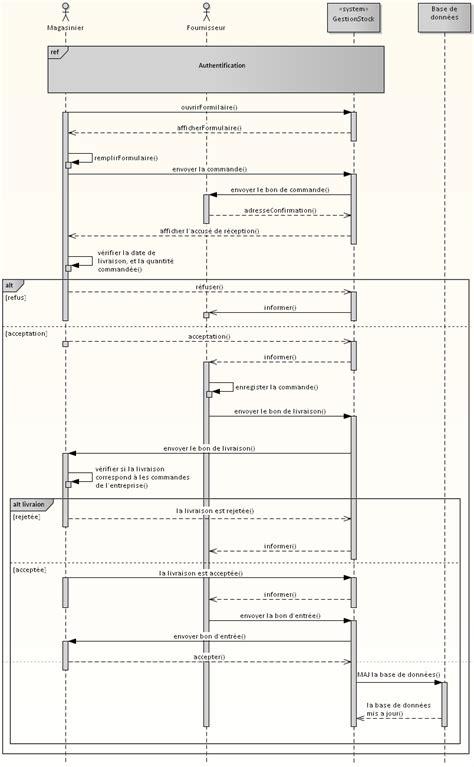 diagramme de classe application de gestion de stock mod 233 lisation uml pour gestion de stock