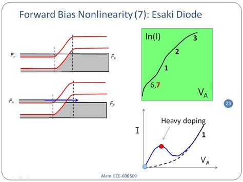forward bias of silicon diode nanohub org resources ece 606 lecture 21 p n diode i v characteristics presentation