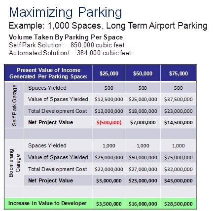 parking system faq s automated robotic parking