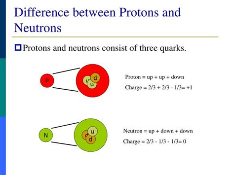 Difference Between Protons And Neutrons by Ppt What Are Quarks Powerpoint Presentation Id 15984