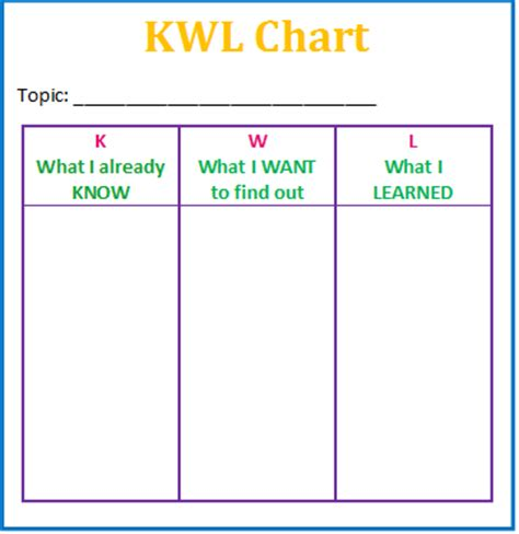 Knows What Readers Want by What Is Kwl Chart Worksheets Releaseboard Free