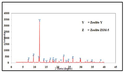 xrd pattern of zeolite x figure 2 xrd pattern of the synthesised zeolite y zsm 5