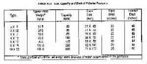 Barge Draft Tables Fm 5 480 Chptr 10 Floating Wharves