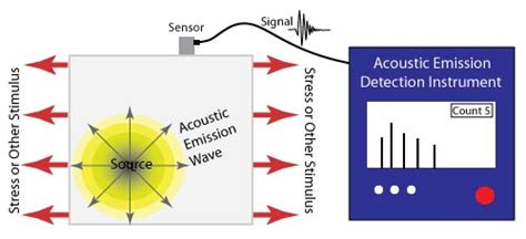 pattern recognition analysis of acoustic emission signals nondestructive testing zoombd24