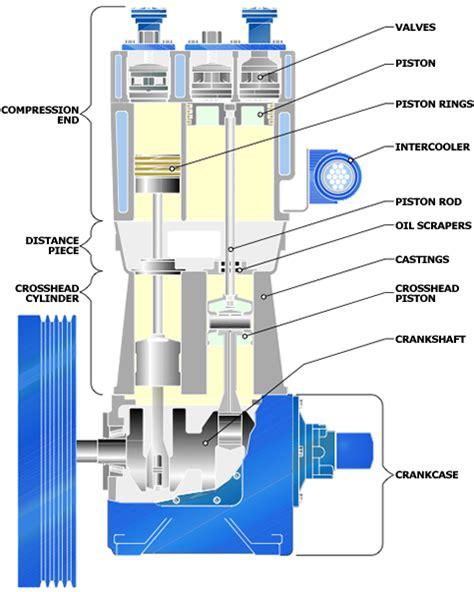 compressor design hycomp
