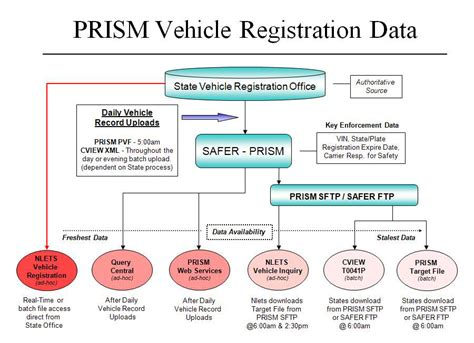 Vehicle Registration Records Target File And Target File Data Federal Motor Carrier Safety Administration