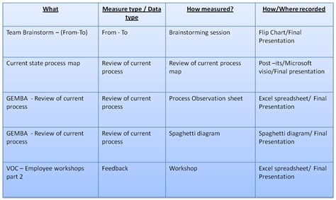 data collection plan template six sigma project measure