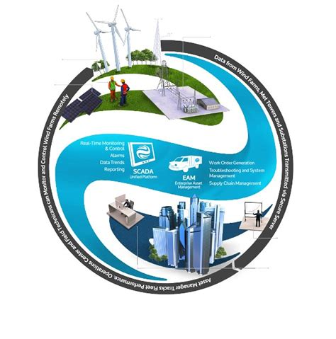 pattern energy operations envision smart wind farm system selected by pattern energy