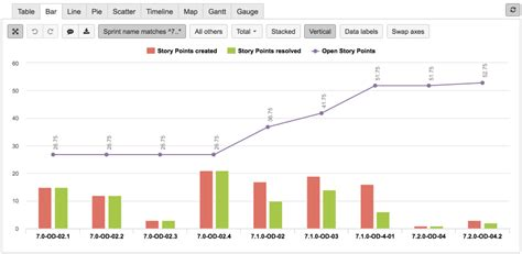 Eazybi Reports And Charts For Jira Version History Atlassian Marketplace Jira Velocity Template