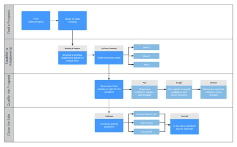 sales process template sales process map template pertamini co