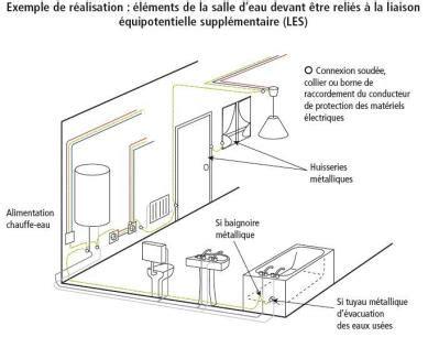 Fil De Terre Baignoire by Diagnostic 233 Lectricit 233 La Liaison 233 Quipotentielle