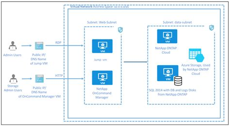 Azure Quickstart Templates Autos Post Azure Quickstart Templates