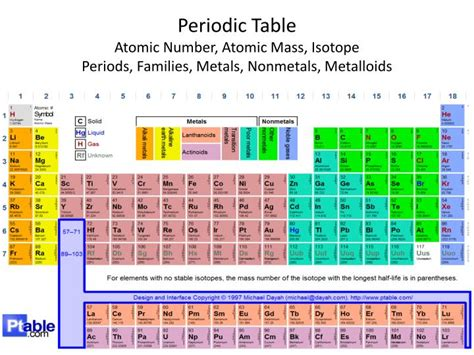 Metals And Nonmetals On The Periodic Table Ppt Gateway Review Powerpoint Presentation Id 6838207