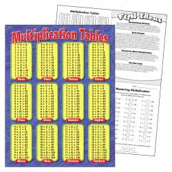 Learning Multiplication Tables by Multiplication Tables Learn Multiplication Times Tables