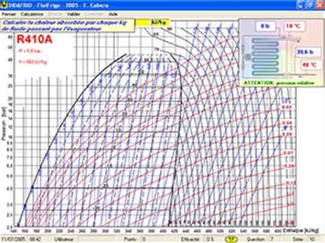 exercice sur le diagramme enthalpique fluifrigo 2 connaitre les fluides frigorig 232 nes et le