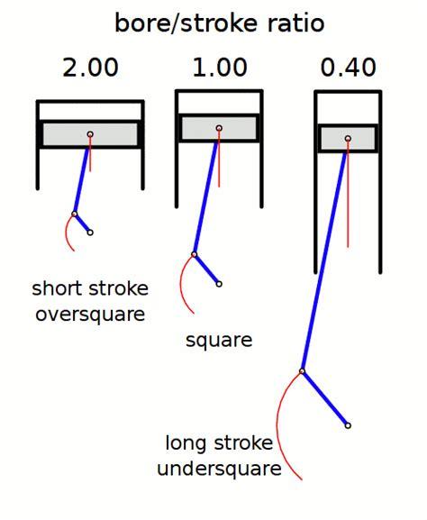 stroke ratio wikipedia