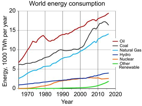 pattern of energy consumption in india environmental impact of the energy industry wikipedia