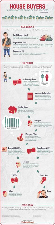 process in buying a house real estate infographics on pinterest 45 pins