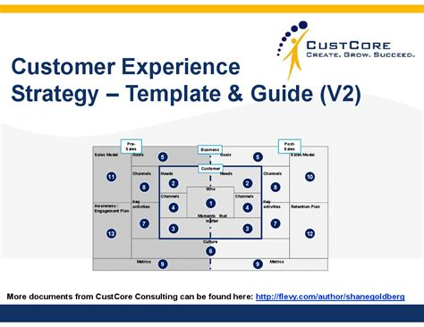 customer service business plan template customer experience strategy template and guide powerpoint