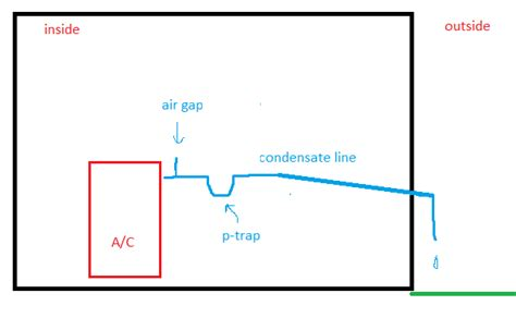 air conditioner condensate drain trap hvac how do i fix a condensate drain line that froze in my split electric system with heat