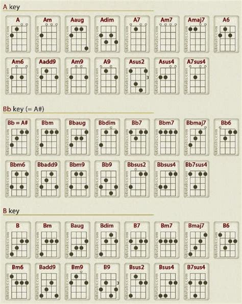 tutorial gitar photograph diagram chord balok image collections how to guide and