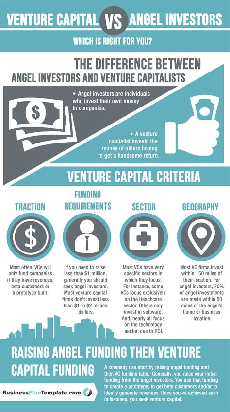 venture capital investment template dave lavinsky author at businessplantemplate