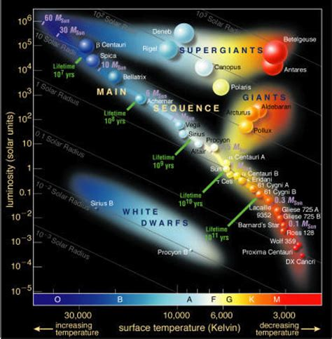 magnitude the scale of the universe books hertzsprung diagram