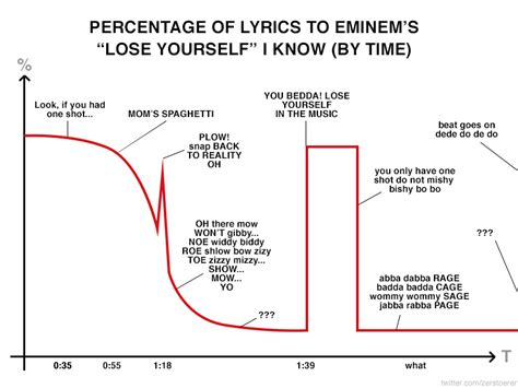 eminem yourself lyrics mishy bishy bo bo broadsheet ie