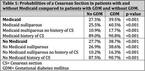 gestational diabetes and c section 622 rate of cesarean section in patients with and without
