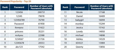 keyboard pattern password list and the most popular password is zdnet