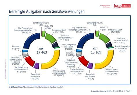 Monatliche Ausgaben 2 Personen Haushalt 4888 by Ausgaben 3 Personen Haushalt Privat Haushalte Strom